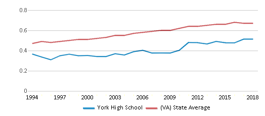 This chart display the diversity score of York High School and the public school average diversity score of Virginia by year, with the latest 2017-18 school year data.