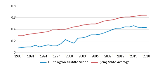 This chart display the diversity score of Huntington Middle School and the public school average diversity score of Washington by year, with the latest 2017-18 school year data.