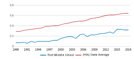This chart display the diversity score of Post Middle School and the public school average diversity score of Washington by year, with the latest 2017-18 school year data.