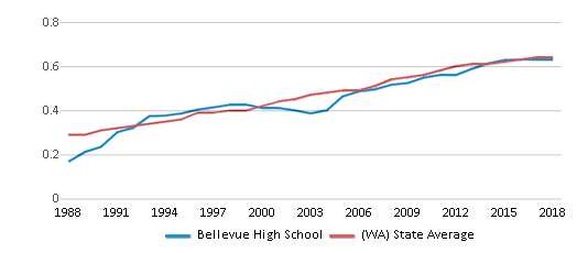 This chart display the diversity score of Bellevue High School and the public school average diversity score of Washington by year, with the latest 2017-18 school year data.