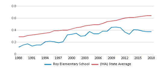This chart display the diversity score of Roy Elementary School and the public school average diversity score of Washington by year, with the latest 2017-18 school year data.