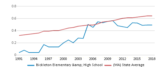 This chart display the diversity score of Bickleton Elementary & High School and the public school average diversity score of Washington by year, with the latest 2017-18 school year data.