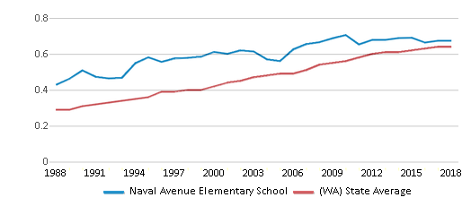 This chart display the diversity score of Naval Avenue Elementary School and the public school average diversity score of Washington by year, with the latest 2017-18 school year data.