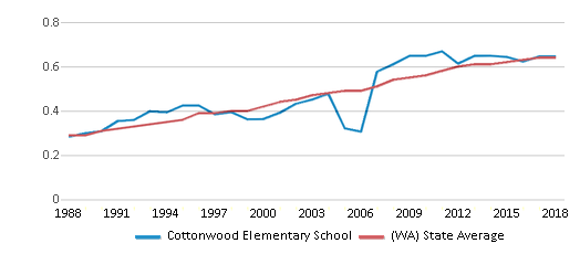 This chart display the diversity score of Cottonwood Elementary School and the public school average diversity score of Washington by year, with the latest 2017-18 school year data.