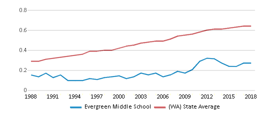 This chart display the diversity score of Evergreen Middle School and the public school average diversity score of Washington by year, with the latest 2017-18 school year data.