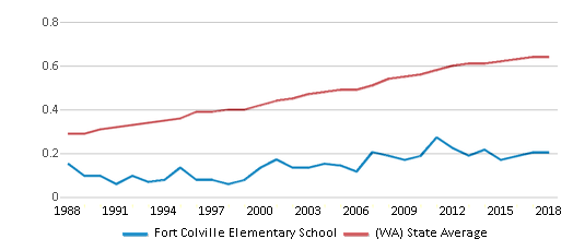 This chart display the diversity score of Fort Colville Elementary School and the public school average diversity score of Washington by year, with the latest 2017-18 school year data.