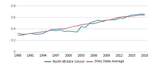 This chart display the diversity score of North Middle School and the public school average diversity score of Washington by year, with the latest 2017-18 school year data.