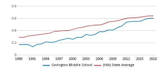 This chart display the diversity score of Covington Middle School and the public school average diversity score of Washington by year, with the latest 2017-18 school year data.