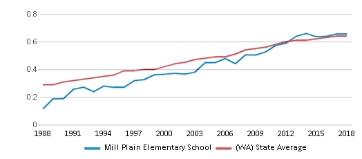 This chart display the diversity score of Mill Plain Elementary School and the public school average diversity score of Washington by year, with the latest 2017-18 school year data.
