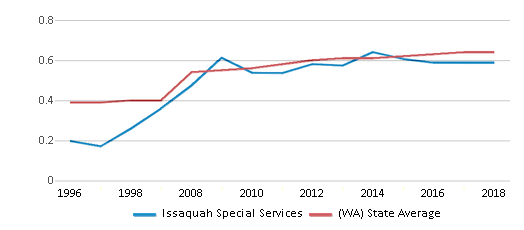 This chart display the diversity score of Issaquah Special Services and the public school average diversity score of Washington by year, with the latest 2017-18 school year data.