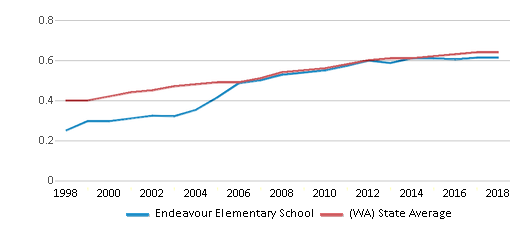 This chart display the diversity score of Endeavour Elementary School and the public school average diversity score of Washington by year, with the latest 2017-18 school year data.