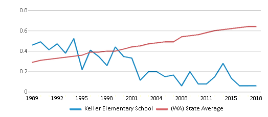 This chart display the diversity score of Keller Elementary School and the public school average diversity score of Washington by year, with the latest 2017-18 school year data.