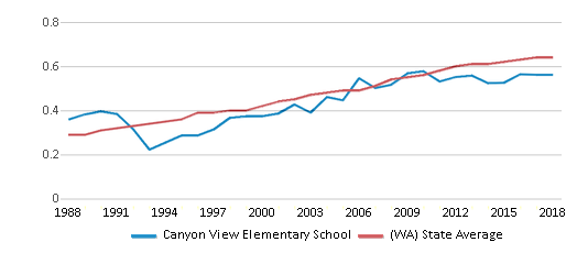 This chart display the diversity score of Canyon View Elementary School and the public school average diversity score of Washington by year, with the latest 2017-18 school year data.