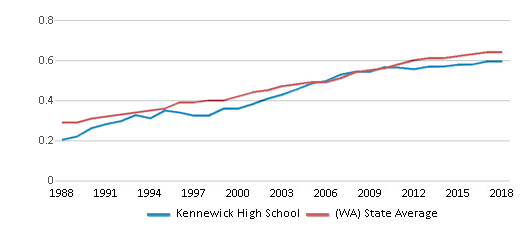 This chart display the diversity score of Kennewick High School and the public school average diversity score of Washington by year, with the latest 2017-18 school year data.