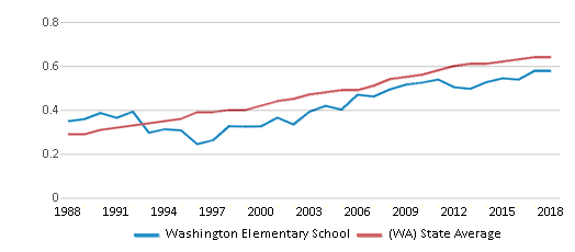 This chart display the diversity score of Washington Elementary School and the public school average diversity score of Washington by year, with the latest 2017-18 school year data.