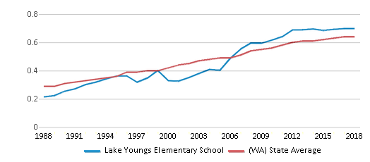 This chart display the diversity score of Lake Youngs Elementary School and the public school average diversity score of Washington by year, with the latest 2017-18 school year data.
