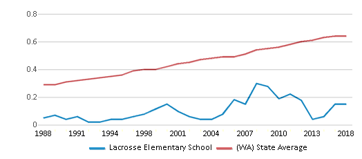 This chart display the diversity score of Lacrosse Elementary School and the public school average diversity score of Washington by year, with the latest 2017-18 school year data.