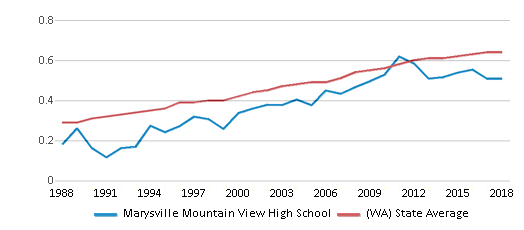 This chart display the diversity score of Marysville Mountain View High School and the public school average diversity score of Washington by year, with the latest 2017-18 school year data.