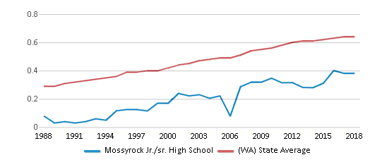 This chart display the diversity score of Mossyrock Jr./sr. High School and the public school average diversity score of Washington by year, with the latest 2017-18 school year data.