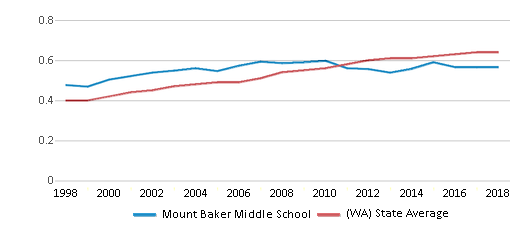 This chart display the diversity score of Mount Baker Middle School and the public school average diversity score of Washington by year, with the latest 2017-18 school year data.