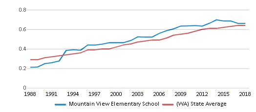 This chart display the diversity score of Mountain View Elementary School and the public school average diversity score of Washington by year, with the latest 2017-18 school year data.