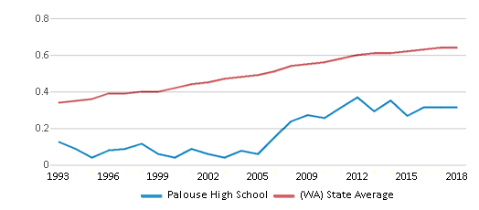This chart display the diversity score of Palouse High School and the public school average diversity score of Washington by year, with the latest 2017-18 school year data.