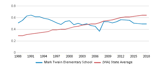 This chart display the diversity score of Mark Twain Elementary School and the public school average diversity score of Washington by year, with the latest 2017-18 school year data.