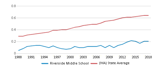 This chart display the diversity score of Riverside Middle School and the public school average diversity score of Washington by year, with the latest 2017-18 school year data.