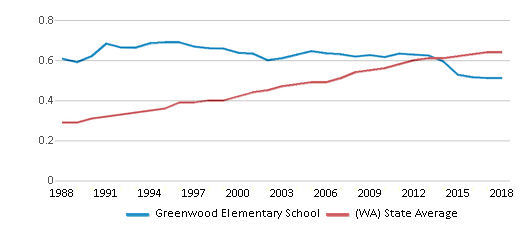 This chart display the diversity score of Greenwood Elementary School and the public school average diversity score of Washington by year, with the latest 2017-18 school year data.