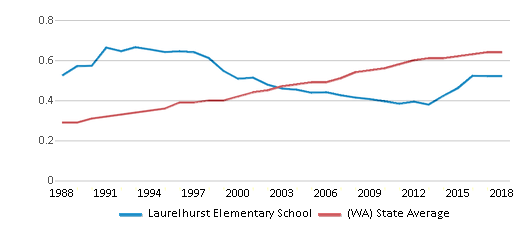 This chart display the diversity score of Laurelhurst Elementary School and the public school average diversity score of Washington by year, with the latest 2017-18 school year data.