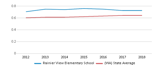 This chart display the diversity score of Rainier View Elementary School and the public school average diversity score of Washington by year, with the latest 2017-18 school year data.