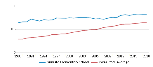 This chart display the diversity score of Sanislo Elementary School and the public school average diversity score of Washington by year, with the latest 2017-18 school year data.