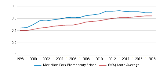 This chart display the diversity score of Meridian Park Elementary School and the public school average diversity score of Washington by year, with the latest 2017-18 school year data.