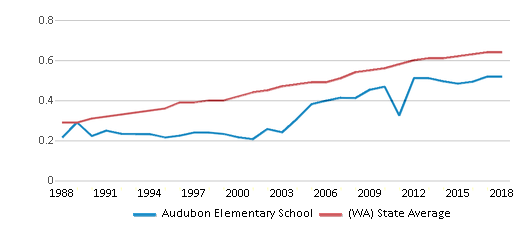 This chart display the diversity score of Audubon Elementary School and the public school average diversity score of Washington by year, with the latest 2017-18 school year data.