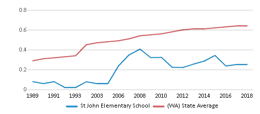 This chart display the diversity score of St John Elementary School and the public school average diversity score of Washington by year, with the latest 2017-18 school year data.