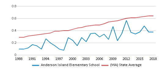 This chart display the diversity score of Anderson Island Elementary School and the public school average diversity score of Washington by year, with the latest 2017-18 school year data.