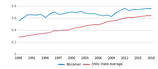 This chart display the diversity score of Mccarver and the public school average diversity score of Washington by year, with the latest 2017-18 school year data.
