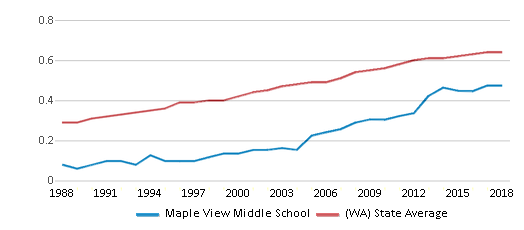 This chart display the diversity score of Maple View Middle School and the public school average diversity score of Washington by year, with the latest 2017-18 school year data.