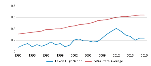 This chart display the diversity score of Tekoa High School and the public school average diversity score of Washington by year, with the latest 2017-18 school year data.