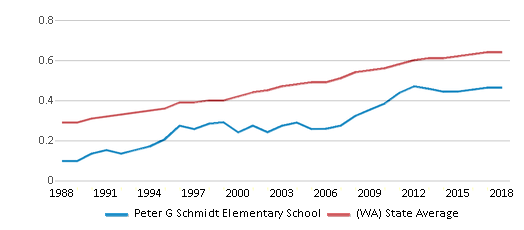 This chart display the diversity score of Peter G Schmidt Elementary School and the public school average diversity score of Washington by year, with the latest 2017-18 school year data.