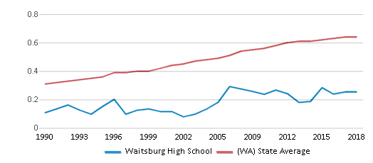 This chart display the diversity score of Waitsburg High School and the public school average diversity score of Washington by year, with the latest 2017-18 school year data.