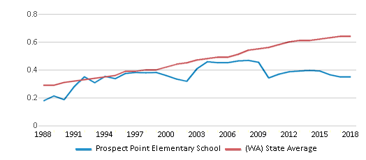 This chart display the diversity score of Prospect Point Elementary School and the public school average diversity score of Washington by year, with the latest 2017-18 school year data.
