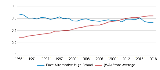 This chart display the diversity score of Pace Alternative High School and the public school average diversity score of Washington by year, with the latest 2017-18 school year data.