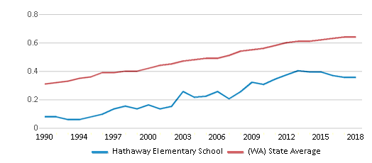 This chart display the diversity score of Hathaway Elementary School and the public school average diversity score of Washington by year, with the latest 2017-18 school year data.