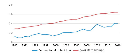 This chart display the diversity score of Centennial Middle School and the public school average diversity score of Washington by year, with the latest 2017-18 school year data.