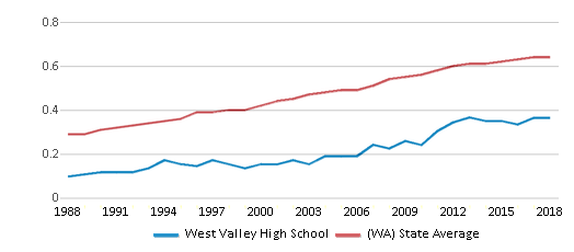 This chart display the diversity score of West Valley High School and the public school average diversity score of Washington by year, with the latest 2017-18 school year data.