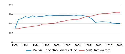 This chart display the diversity score of Mcclure Elementary School Yakima and the public school average diversity score of Washington by year, with the latest 2017-18 school year data.