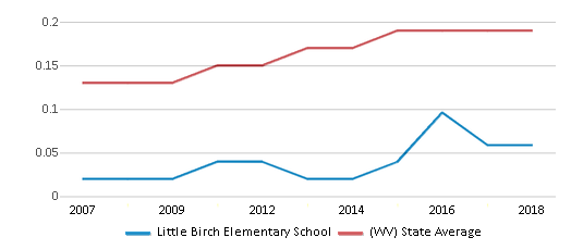 This chart display the diversity score of Little Birch Elementary School and the public school average diversity score of West Virginia by year, with the latest 2017-18 school year data.