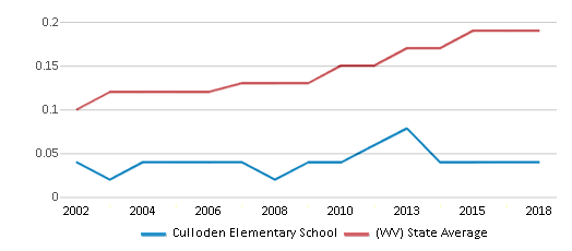 This chart display the diversity score of Culloden Elementary School and the public school average diversity score of West Virginia by year, with the latest 2017-18 school year data.