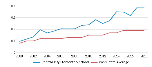 This chart display the diversity score of Central City Elementary School and the public school average diversity score of West Virginia by year, with the latest 2017-18 school year data.